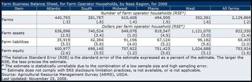 FarmEquity2008